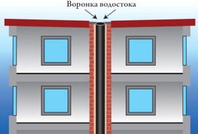Системы водоотвода на плоских крышах